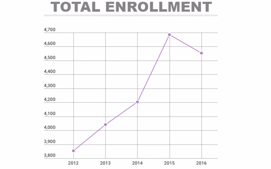 Lipscomb has largest budget in history despite lower enrollment