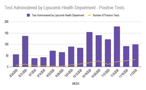 Test Administered by Lipscomb Health Department - Positive Tests (1)